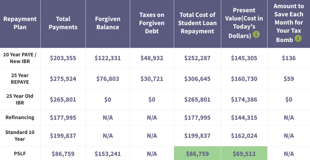 pharmacy loan repayment