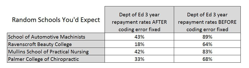 dept of education coding mistake