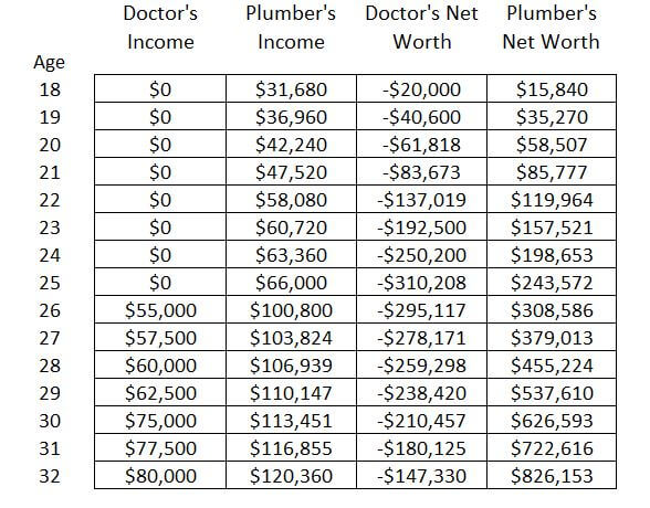 Doctor vs Plumber: What's the Better Financial Decision?