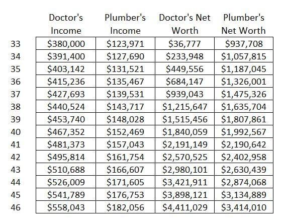 Doctor Vs Plumber Whats The Better Financial Decision