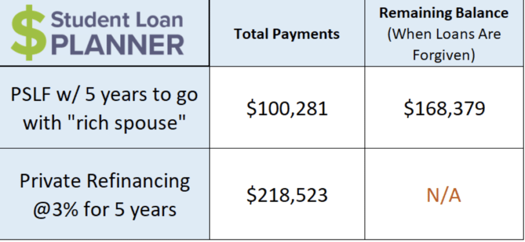 PSLF + Student Loan Planner