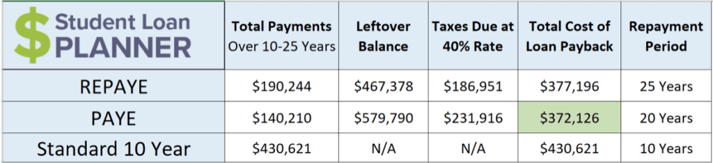 the myth of the rich veterinarian student loan planner