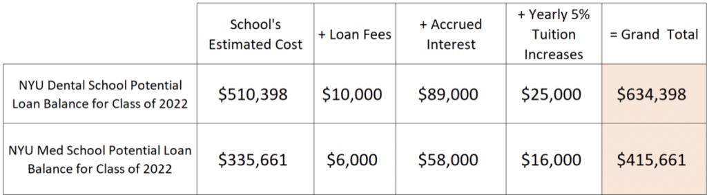NYU dental student loan planner