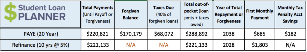 Physician Assistant Loan Repayment Options = Confusing