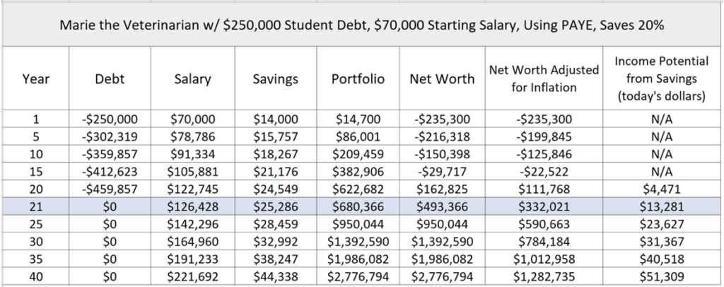 Biggest retirement savings mistake veterinarians make student loan planner