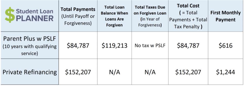Parent Student Loans >> Parent Plus Loan Forgiveness How To Save Student Loan Planner