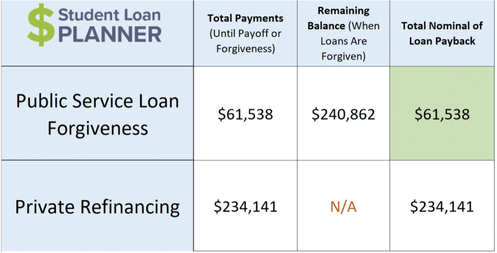 student loan forgiveness mistakes student loan planner