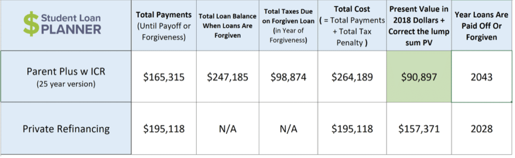 Parent Student Loans >> The 4 Best Ways To Pay Off Parent Plus Loans Student Loan Planner