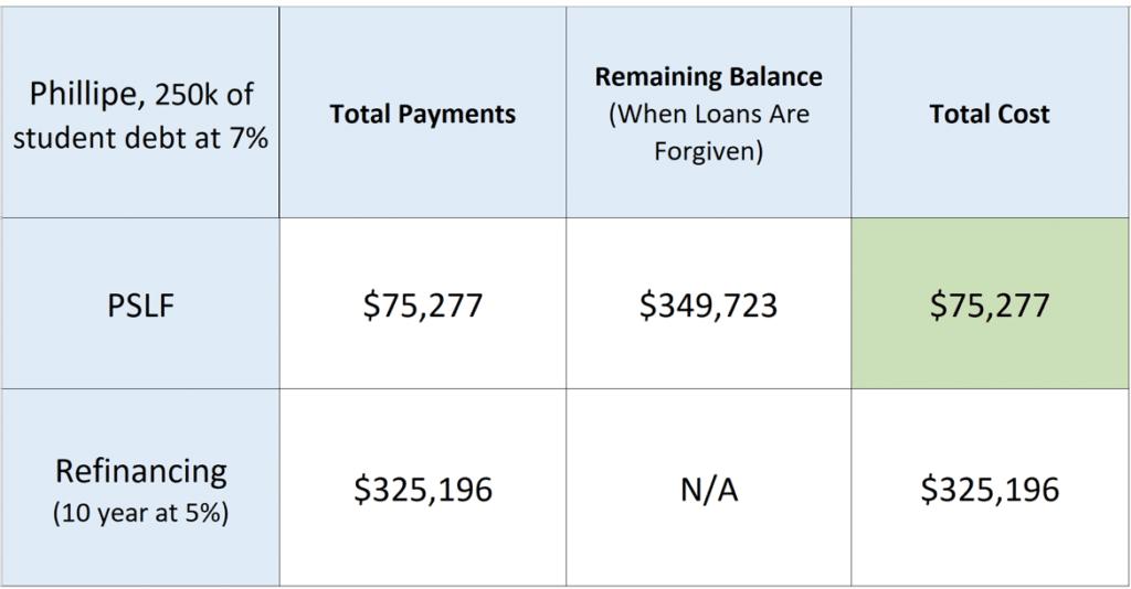qualify for public service loan forgiveness