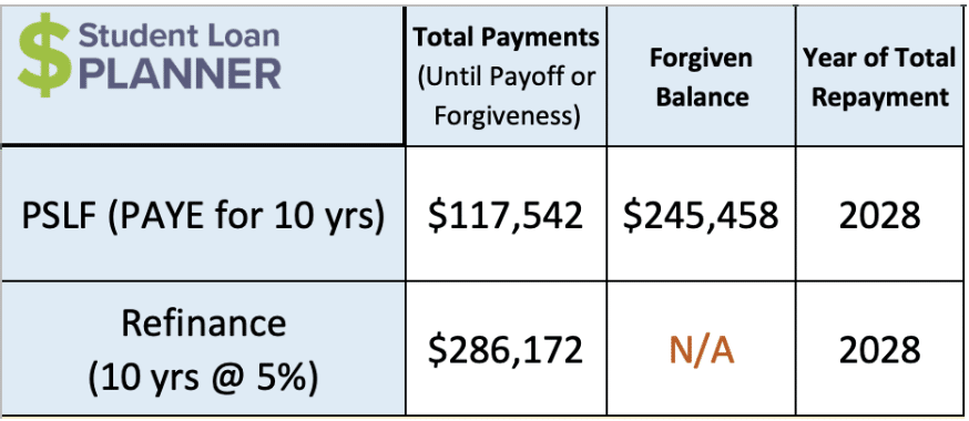 CRNA Salary: Is it Worth the Student Debt?