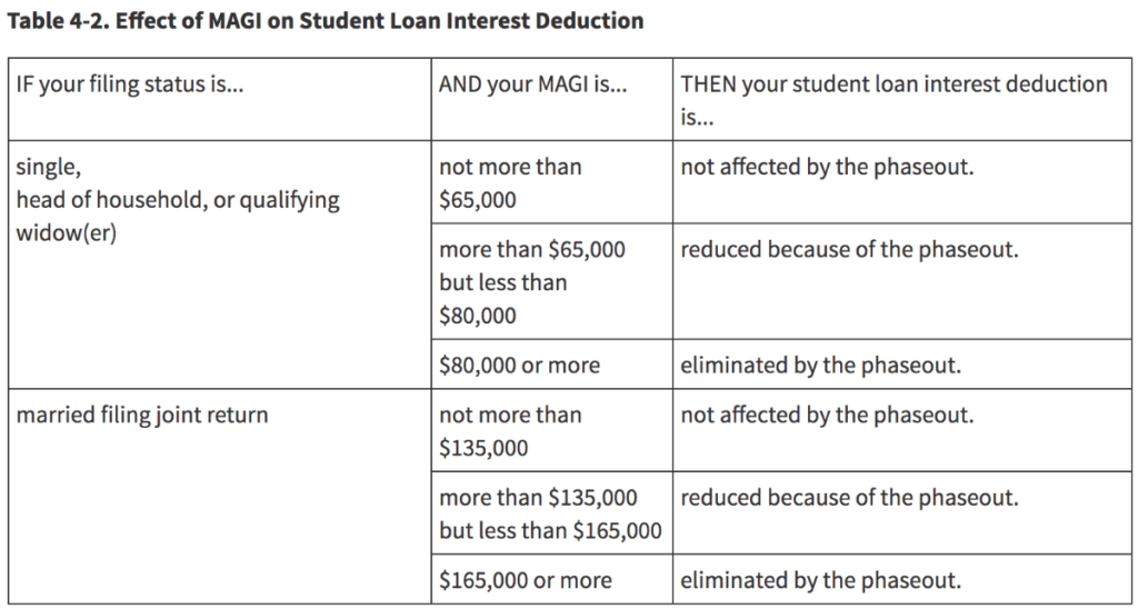 How to Get a Student Loan Tax Deduction student loan planner