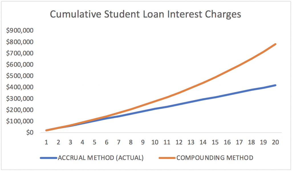 Student Loan Interest Accrual: Why You Shouldn't Be Scared