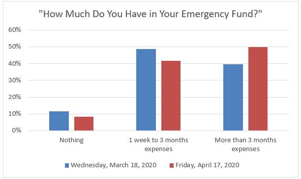 emergency fund high debt student loan borrowers