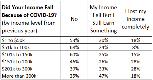 income loss by income from prior year