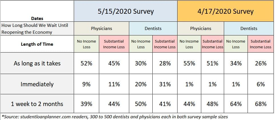 physician vs dentist views on reopening the economy