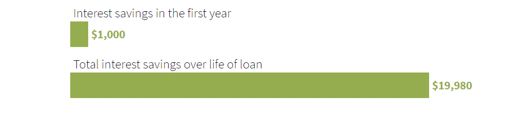 student loan refinance calculator results