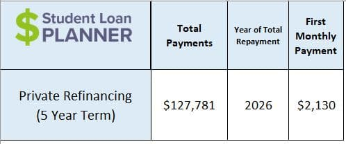 5 year variable student loan refinancing ladder