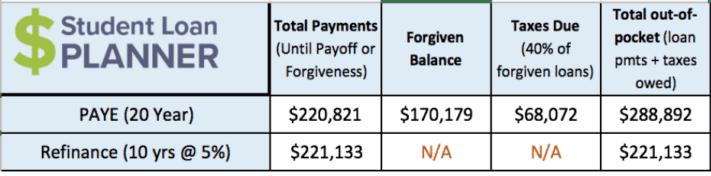 PA Loan Repayment options