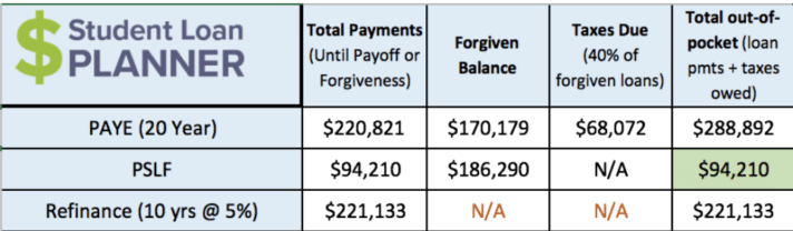 Physician Assistant Loan Repayment Options