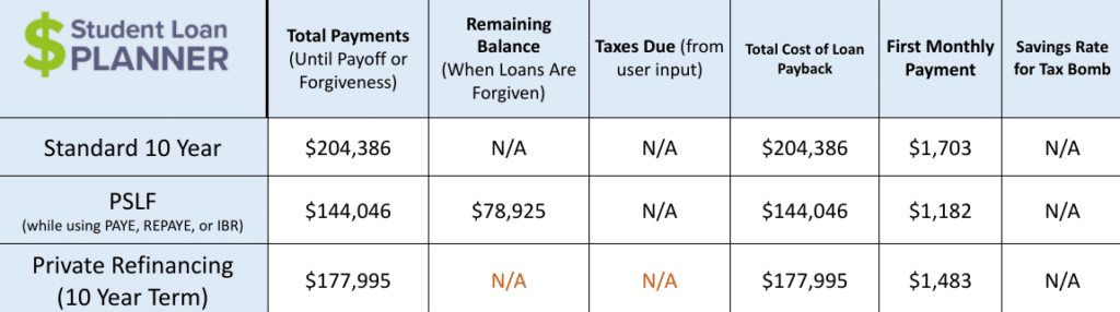 student loan refinancing for crna
