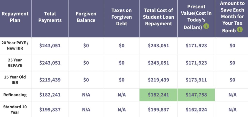 MBA student loan refinance